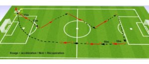 Circuit training football
