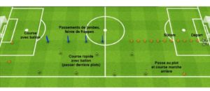 Exercice endurance football