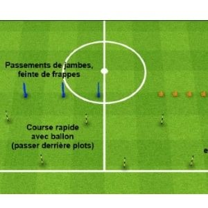 Exercice endurance football