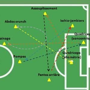 Circuit training renforcement musculaire et course