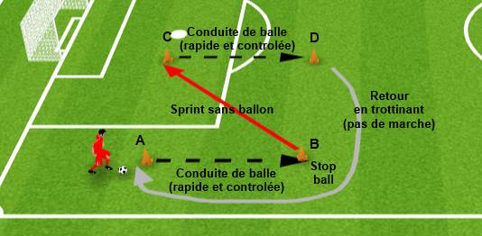 Entrainement physique foot avec ballon exercice 1
