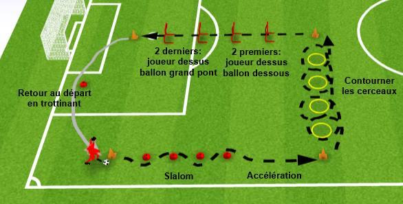 Entrainement physique foot avec ballon exercice 2