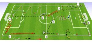 football endurance fondamentale avec ballon