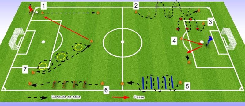 Exercice endurance capacité football avec ballon
