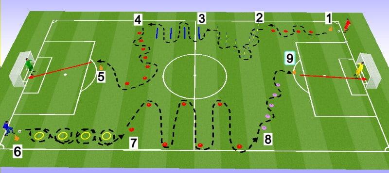 circuit training endurance et technique au football