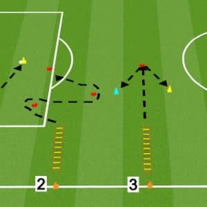 Exercices de vivacité au football